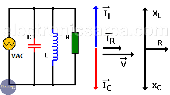 Resonance in parallel RLC circuit - Resonance in an RLC Circuit