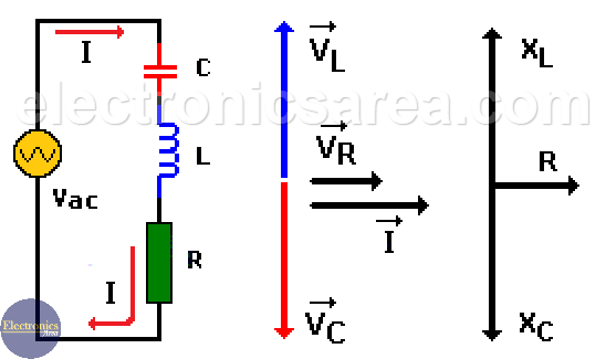 Resonance in a series RLC circuit - Resonance in an RLC Circuit
