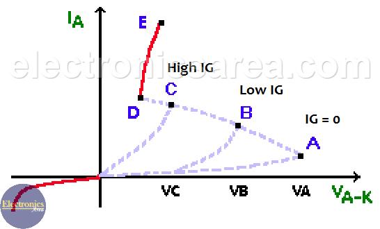SCR characteristic curve
