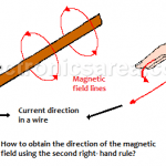 Second Right-Hand Rule - Electromagnetism