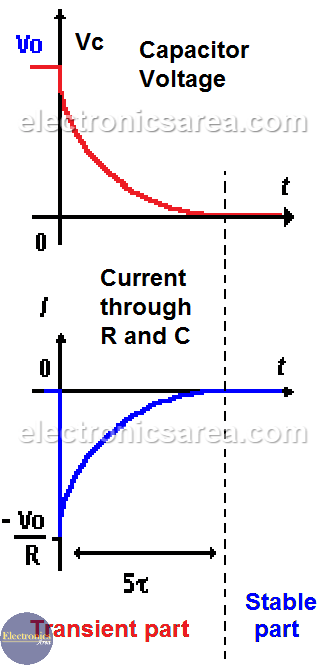 Transient and Stable Curves - Capacitor Discharging Process