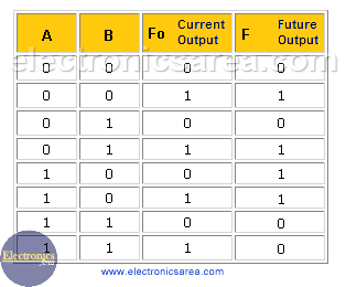 Truth table secuential circuit example