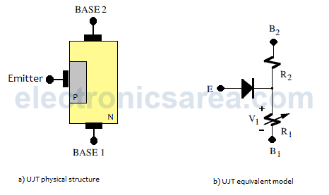 UJT - Unijunction transistor - Physical structure and Equivalent model