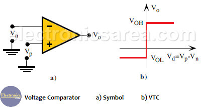Voltage comparator: Symbol - VTC - Operational Amplifier as comparator