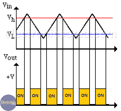 Window comparator Input and output waveforms