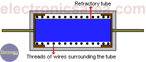 Wirewound Resistor (Wire wound Resistor)