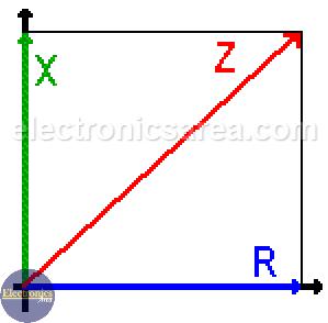 Impedance (Z) = (Resistance + Reactance)