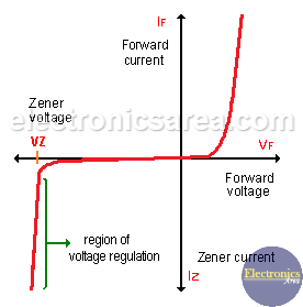 Zener diode - Basic Operation - Applications - Electronics Area
